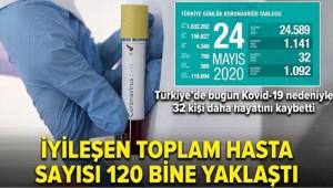 Bakan Koca İyileşen toplam hasta sayısı 120 bine yaklaştı